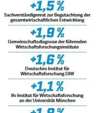 Quelle: ARD, BMWi, Deutsche Bundesbank, DIW, ifo Institut, IfW Kiel, IMF, IMK Institut, IW Köln, IWH, OECD