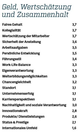 Quelle: Arbeitnehmerbefragung 100aus38, 2018